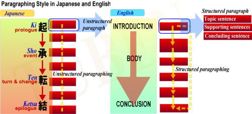 japanese essay writing format