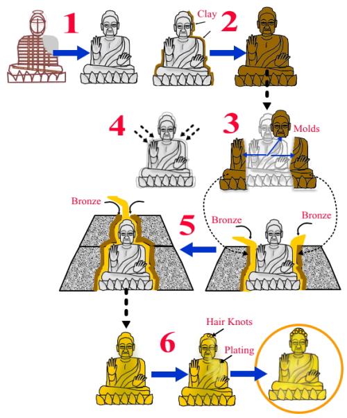 大仏の作り方 How To Make A Buddha Statue